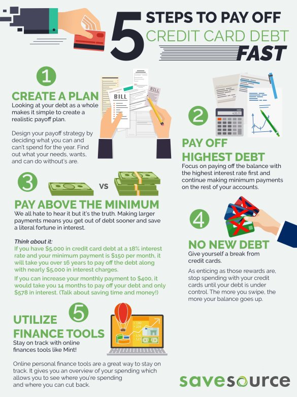 5 Steps to Pay Off Credit Card Debt Fast